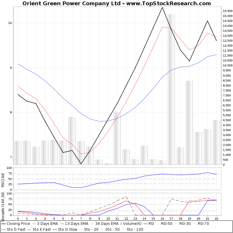 TechnicalAnalysis Technical Chart for Orient Green Power Company Ltd