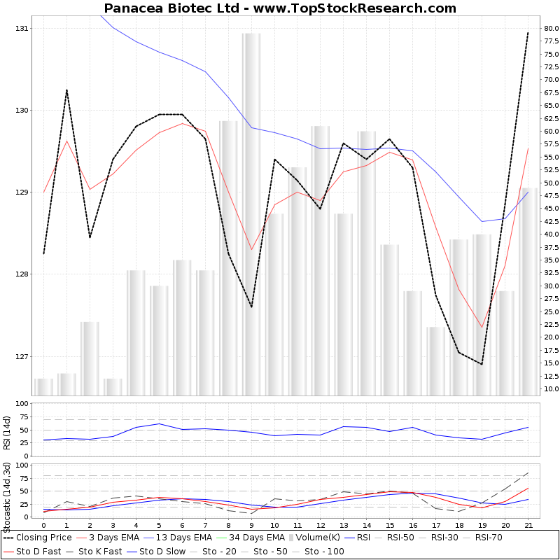 TechnicalAnalysis Technical Chart for Panacea Biotec Ltd