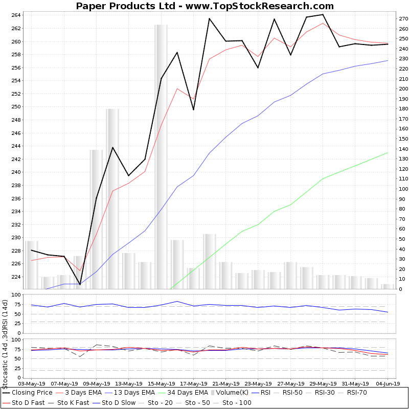 TechnicalAnalysis Technical Chart for Paper Products Ltd