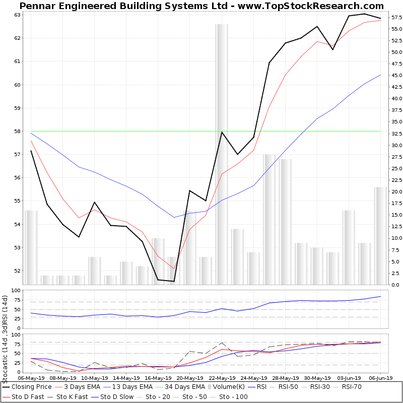 TechnicalAnalysis Technical Chart for Pennar Engineered Building Systems Ltd
