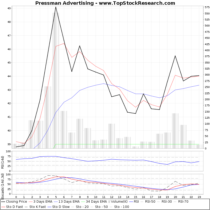 TechnicalAnalysis Technical Chart for Pressman Advertising