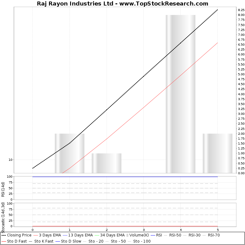 TechnicalAnalysis Technical Chart for Raj Rayon Industries Ltd