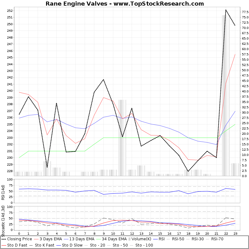 TechnicalAnalysis Technical Chart for Rane Engine Valves