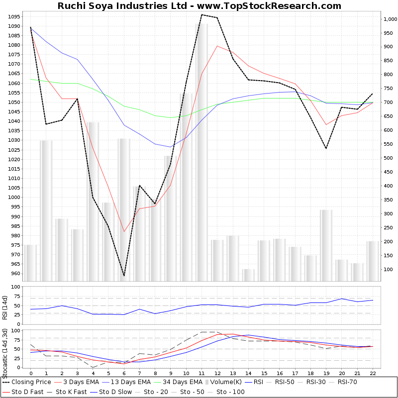 TechnicalAnalysis Technical Chart for Ruchi Soya Industries Ltd