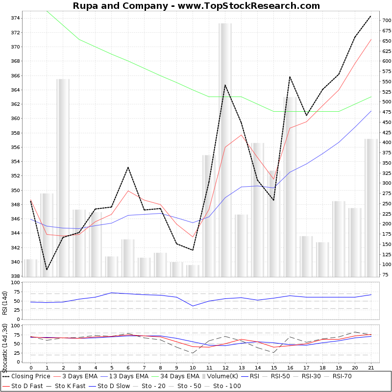 TechnicalAnalysis Technical Chart for Rupa and Company