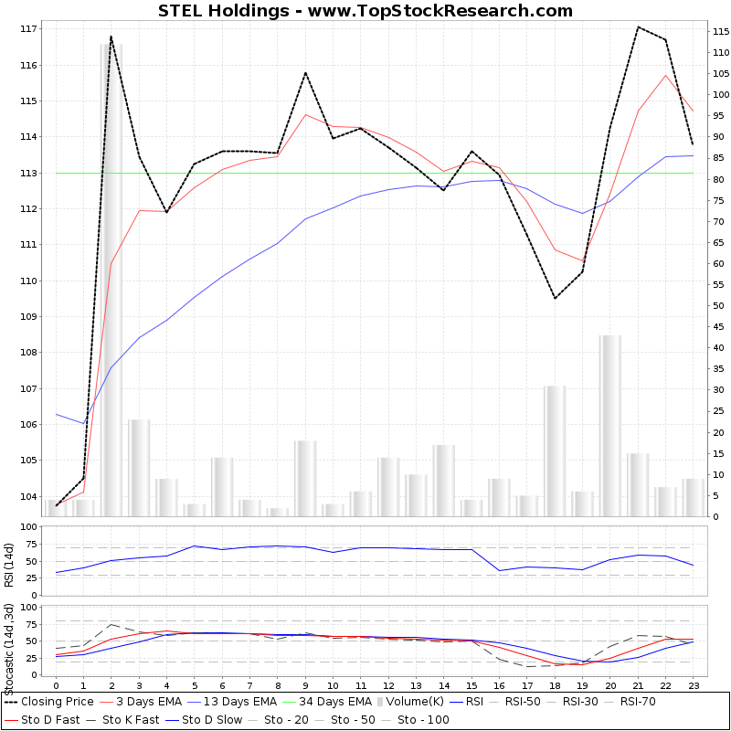 TechnicalAnalysis Technical Chart for STEL Holdings