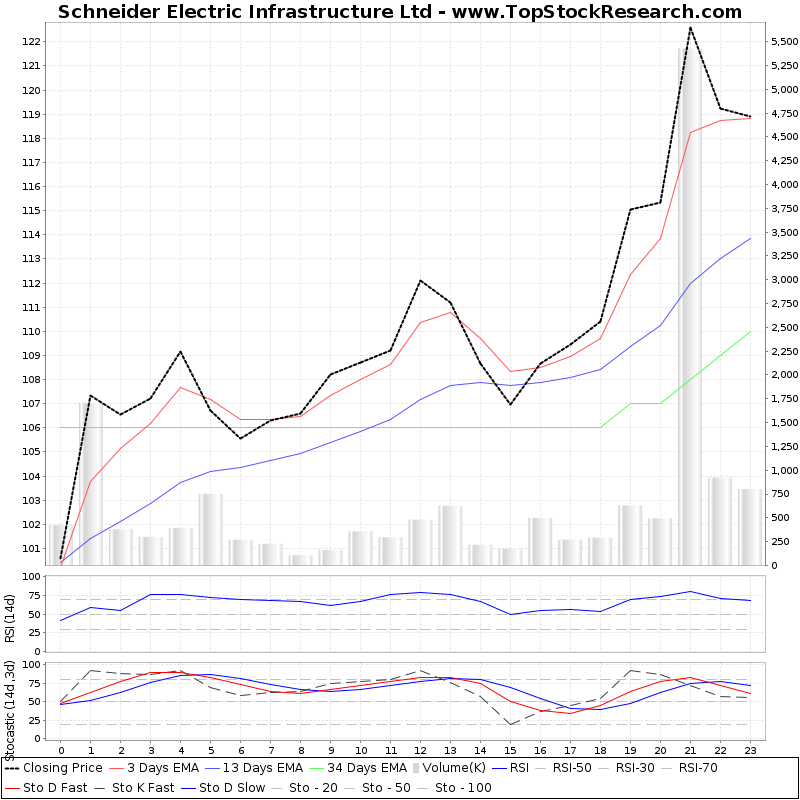 TechnicalAnalysis Technical Chart for Schneider Electric Infrastructure Ltd