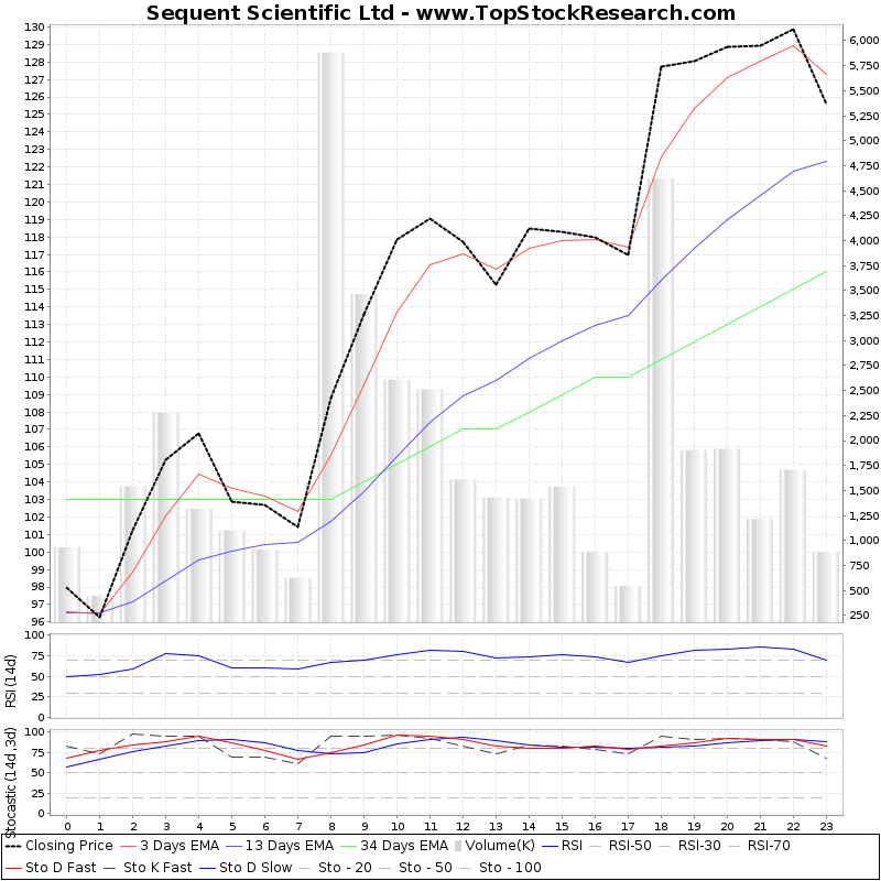TechnicalAnalysis Technical Chart for Sequent Scientific Ltd