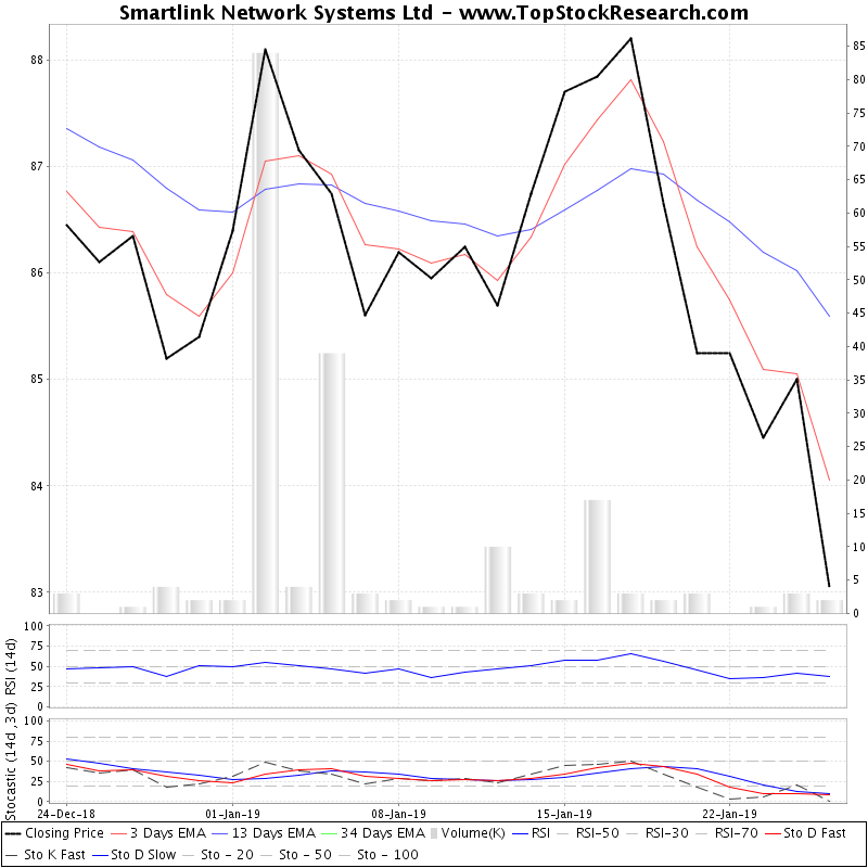 TechnicalAnalysis Technical Chart for Smartlink Network Systems Ltd