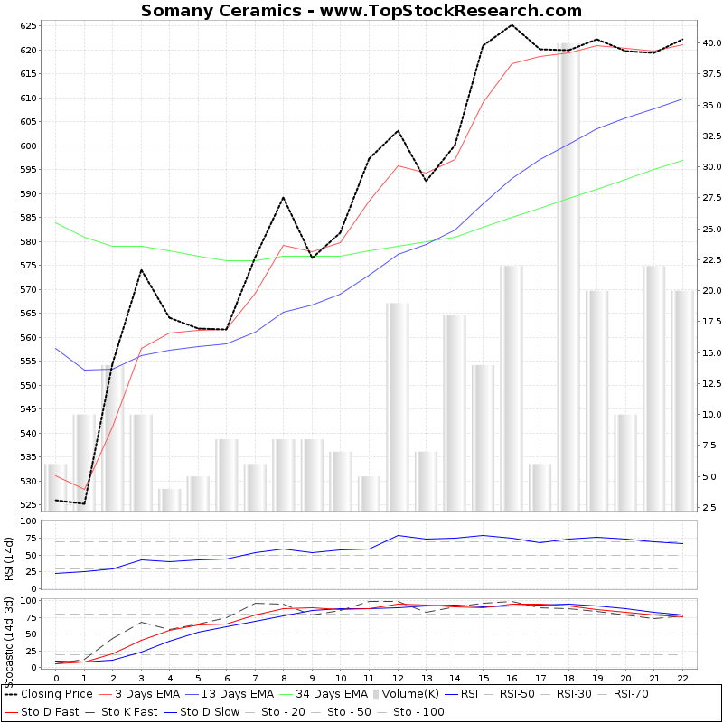 TechnicalAnalysis Technical Chart for Somany Ceramics