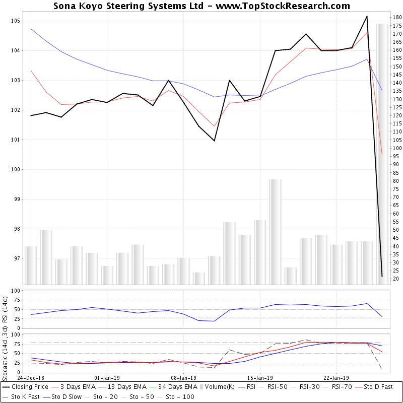 TechnicalAnalysis Technical Chart for Sona Koyo Steering Systems Ltd