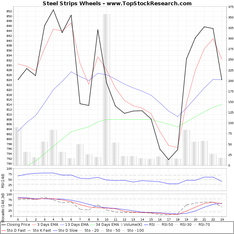 TechnicalAnalysis Technical Chart for Steel Strips Wheels