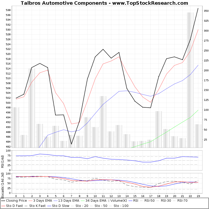 TechnicalAnalysis Technical Chart for Talbros Automotive Components