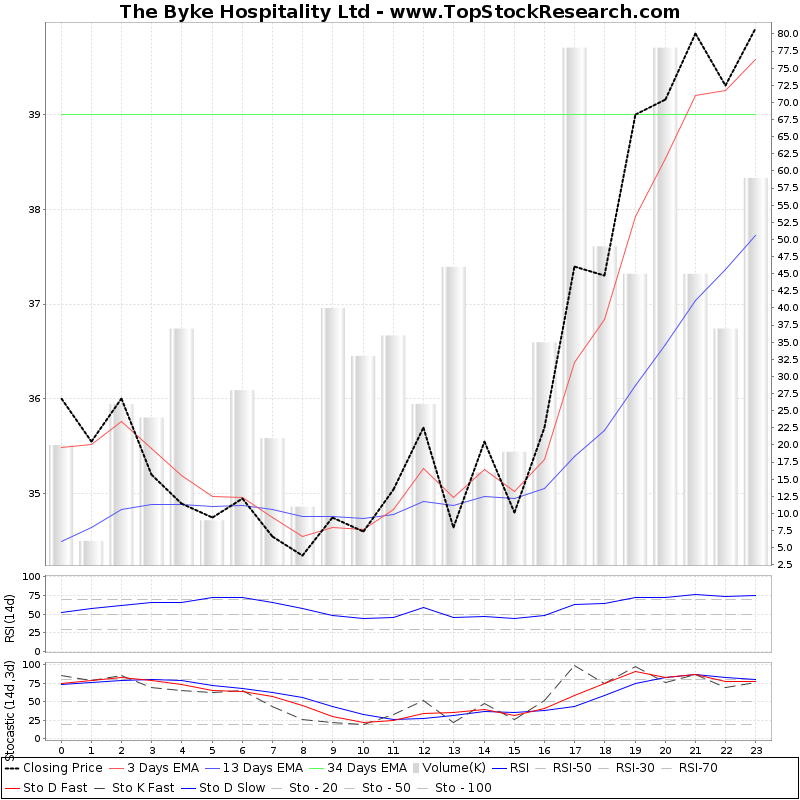 TechnicalAnalysis Technical Chart for The Byke Hospitality Ltd