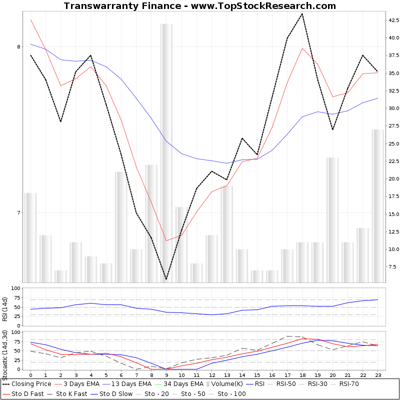 TechnicalAnalysis Technical Chart for Transwarranty Finance