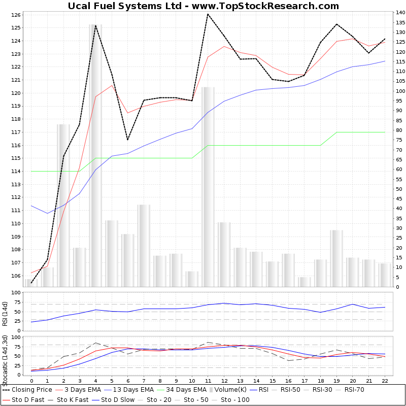 TechnicalAnalysis Technical Chart for Ucal Fuel Systems Ltd