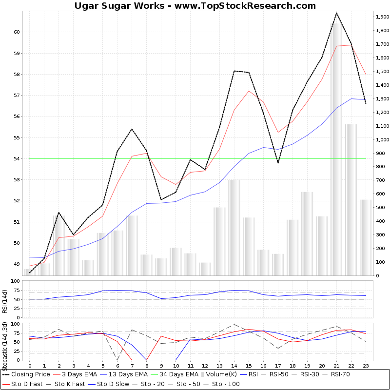 TechnicalAnalysis Technical Chart for Ugar Sugar Works