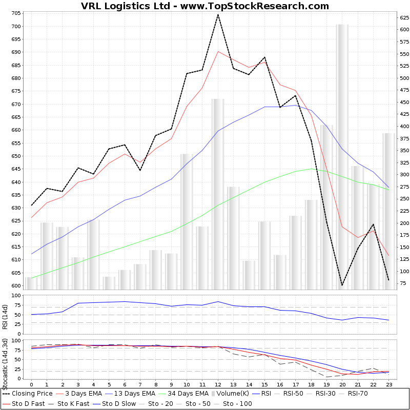 TechnicalAnalysis Technical Chart for VRL Logistics Ltd