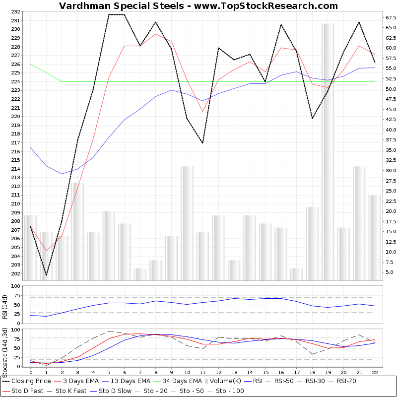 TechnicalAnalysis Technical Chart for Vardhman Special Steels