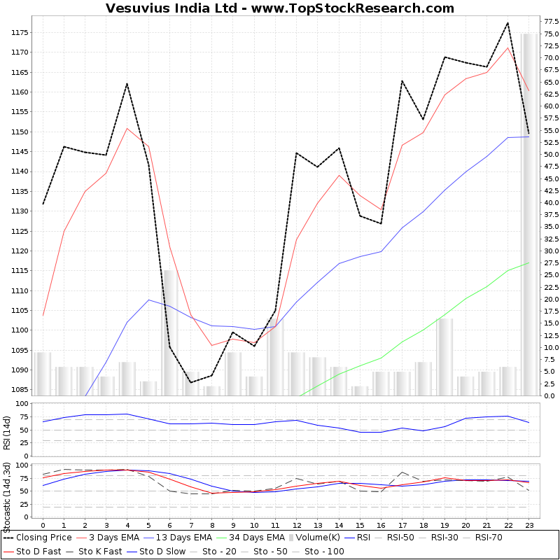 TechnicalAnalysis Technical Chart for Vesuvius India Ltd