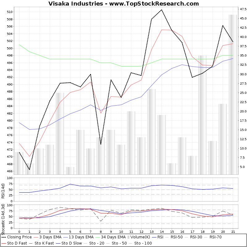 TechnicalAnalysis Technical Chart for Visaka Industries