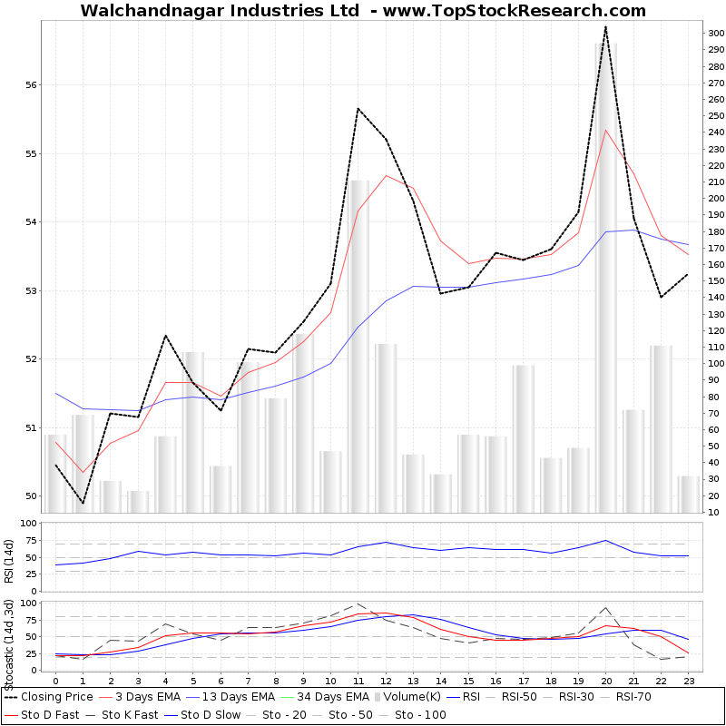 TechnicalAnalysis Technical Chart for Walchandnagar Industries Ltd