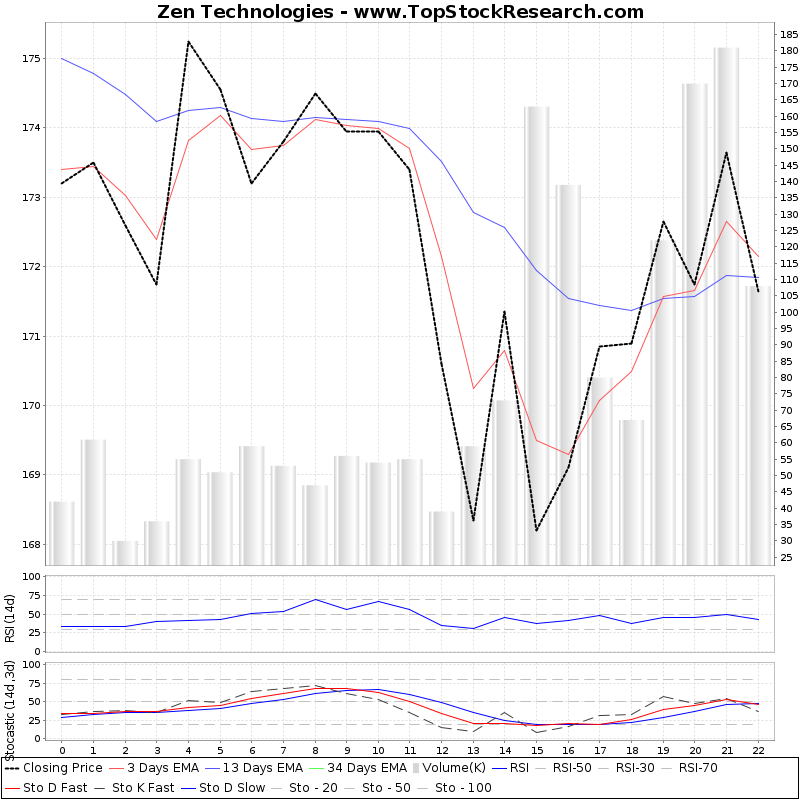 TechnicalAnalysis Technical Chart for Zen Technologies