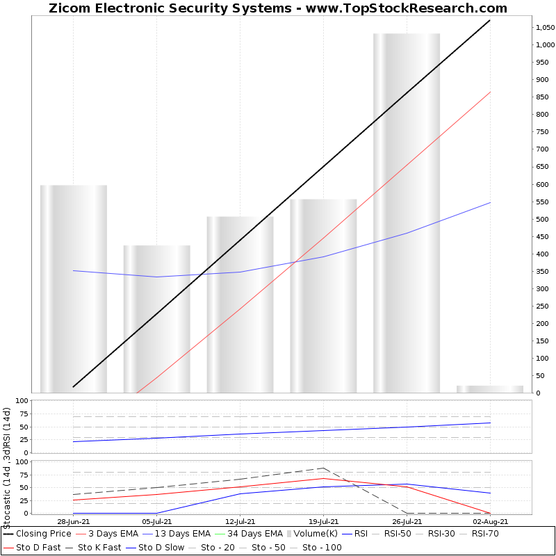 TechnicalAnalysis Technical Chart for Zicom Electronic Security Systems