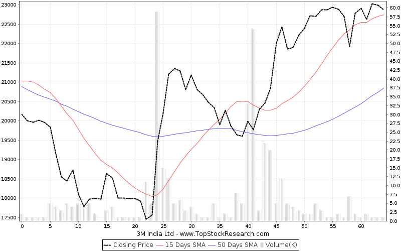 ThreeMonths Chart for 3M India Ltd