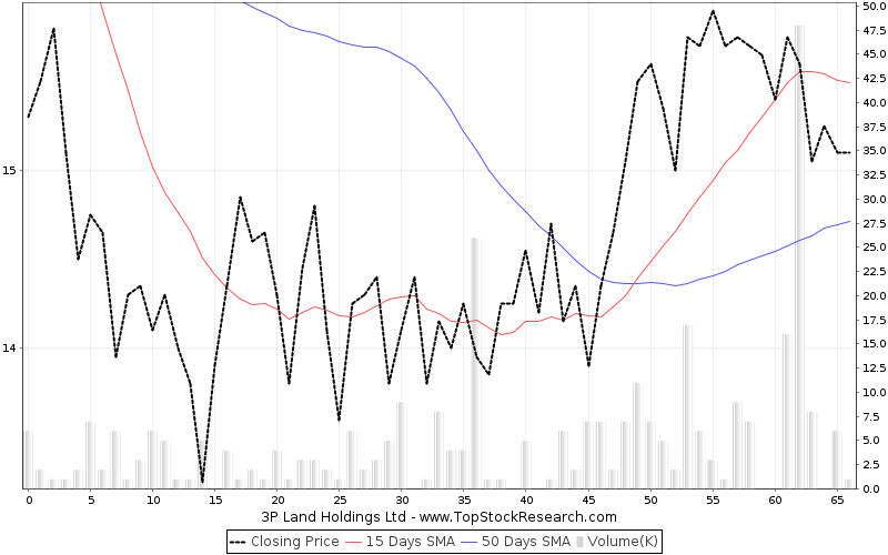 ThreeMonths Chart for 3P Land Holdings Ltd