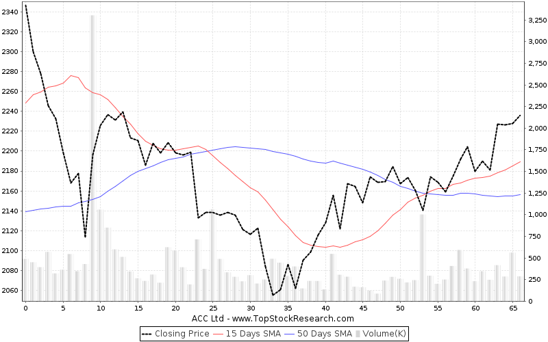 ThreeMonths Chart for ACC Ltd
