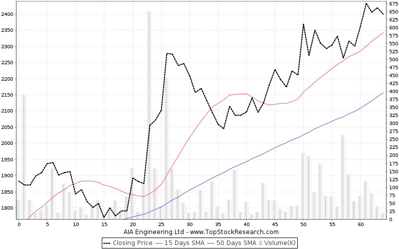 ThreeMonths Chart for AIA Engineering Ltd
