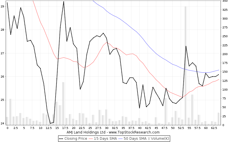 ThreeMonths Chart for AMJ Land Holdings Ltd