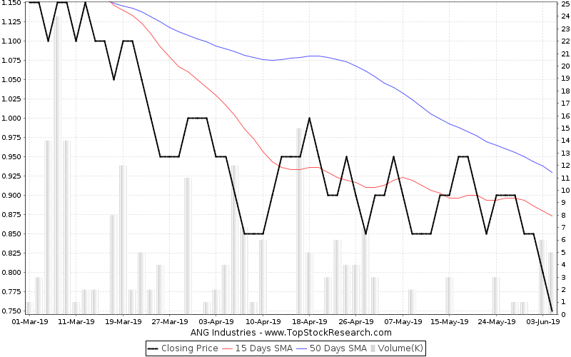 ThreeMonths Chart for ANG Industries