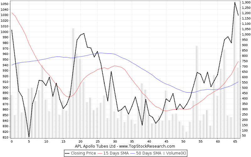 ThreeMonths Chart for APL Apollo Tubes Ltd