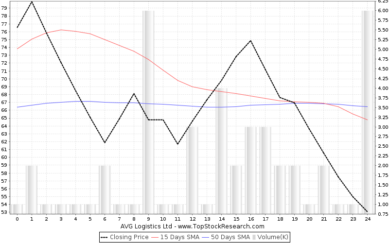 ThreeMonths Chart for AVG Logistics Ltd