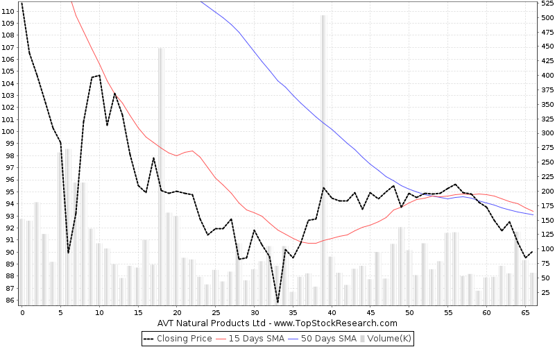 ThreeMonths Chart for AVT Natural Products Ltd