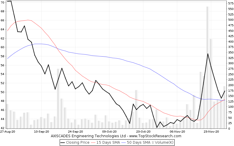 ThreeMonths Chart for AXISCADES Engineering Technologies Ltd