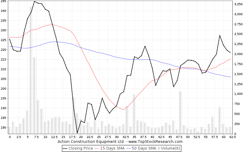 ThreeMonths Chart for Action Construction Equipment Ltd