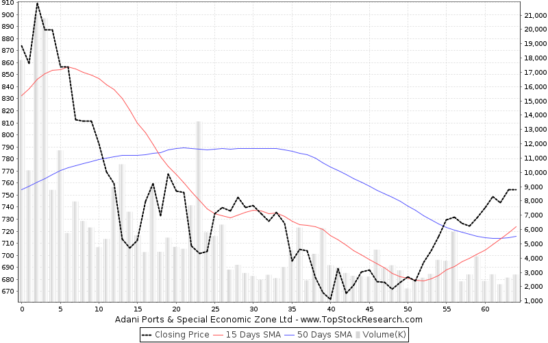 ThreeMonths Chart for Adani Ports Special Economic Zone Ltd