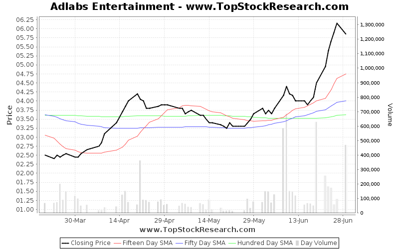 ThreeMonths Chart for Adlabs Entertainment