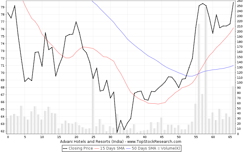 ThreeMonths Chart for Advani Hotels and Resorts (India)