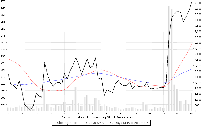 ThreeMonths Chart for Aegis Logistics Ltd