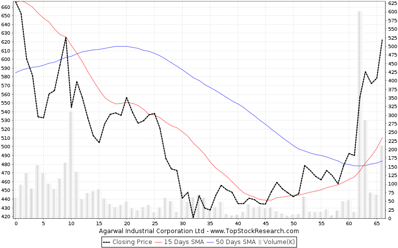 ThreeMonths Chart for Agarwal Industrial Corporation Ltd