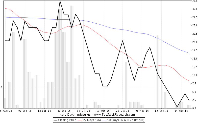 ThreeMonths Chart for Agro Dutch Industries