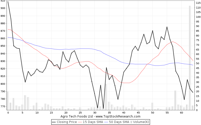 ThreeMonths Chart for Agro Tech Foods Ltd