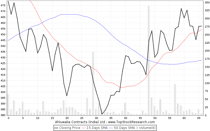 ThreeMonths Chart for Ahluwalia Contracts (India) Ltd