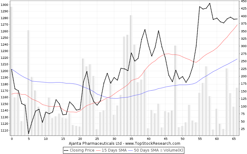 ThreeMonths Chart for Ajanta Pharmaceuticals Ltd
