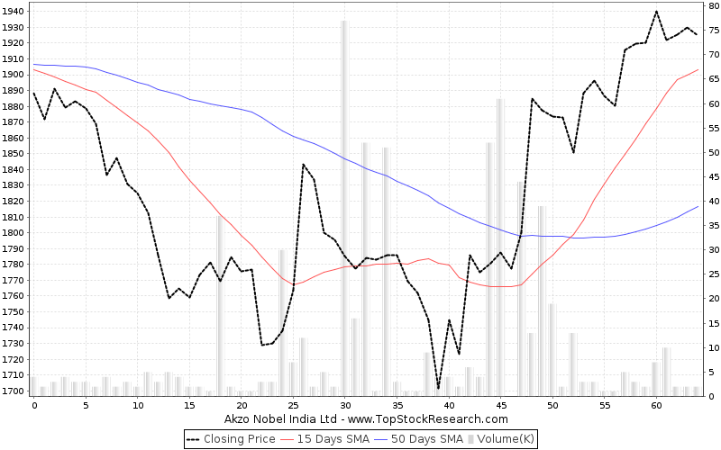 ThreeMonths Chart for Akzo Nobel India Ltd