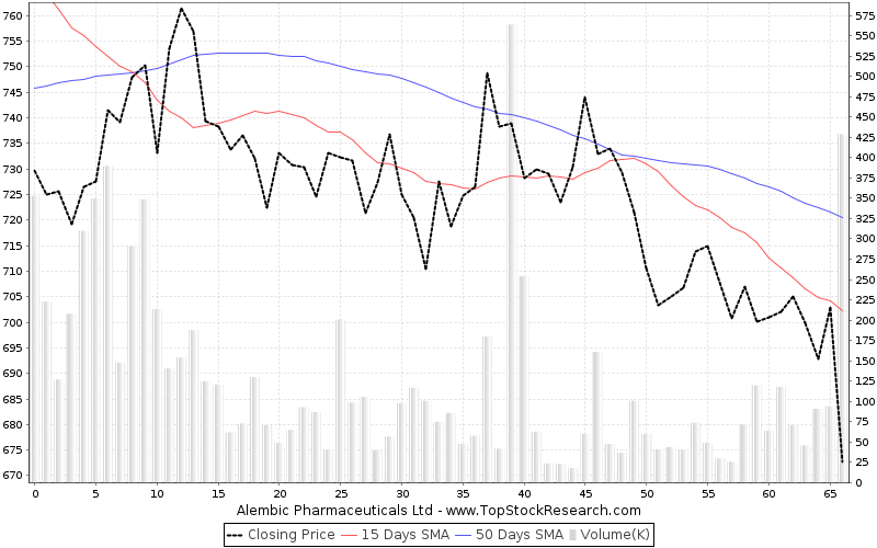 ThreeMonths Chart for Alembic Pharmaceuticals Ltd